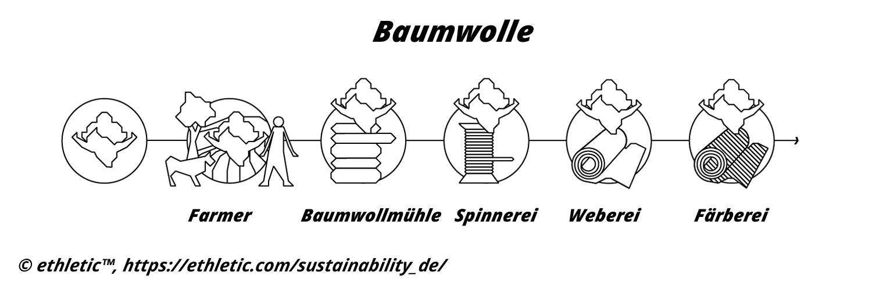 Verarbeitung von Baumwolle bei ethletic™