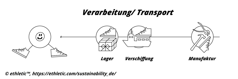 Verarbeitung und Transport bei ethletic™