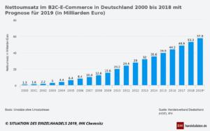 Nettoumsatz im B2C-Onlinehandel 2000 bis 2019