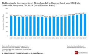Umsätze in stationären Einzelhandel von 2000 bis 2019