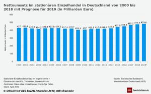 Nettoumsatz im stationären Einzelhandel von 2000 bis 2019